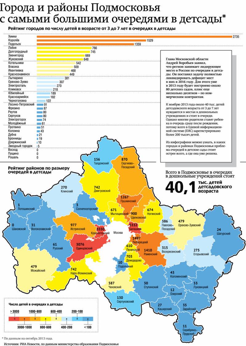 Города и районы Подмосковья с самыми большими очередями в детские сады