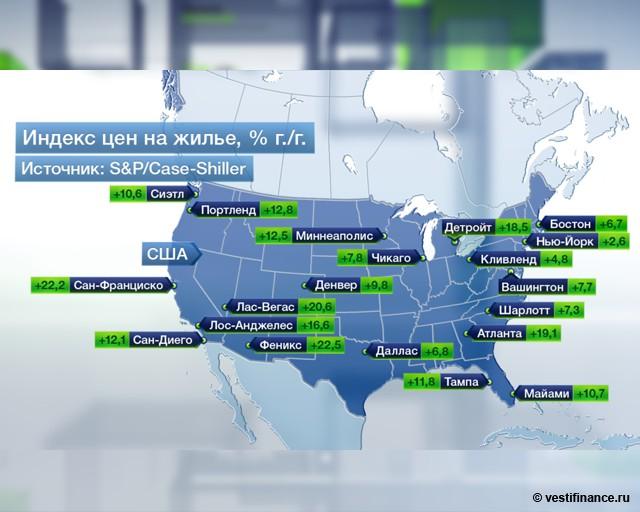 Индекс цен на жилье в США