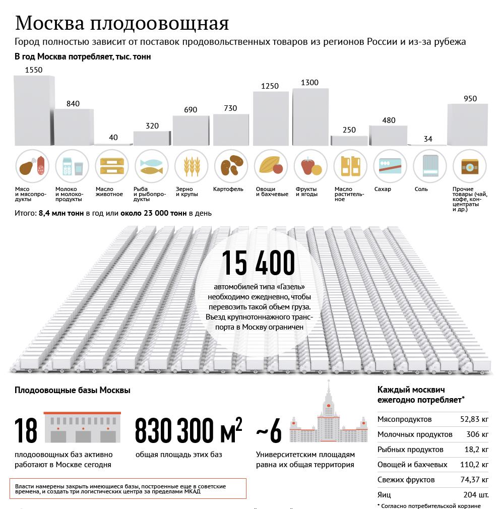 Чем питаются москвичи