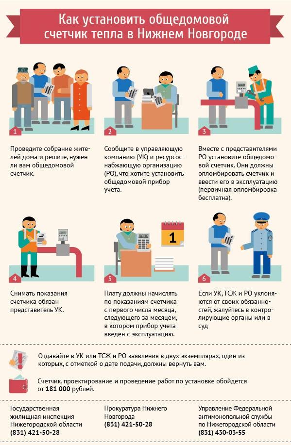 Как установить общедомовой счетчик тепла в Нижнем Новгороде