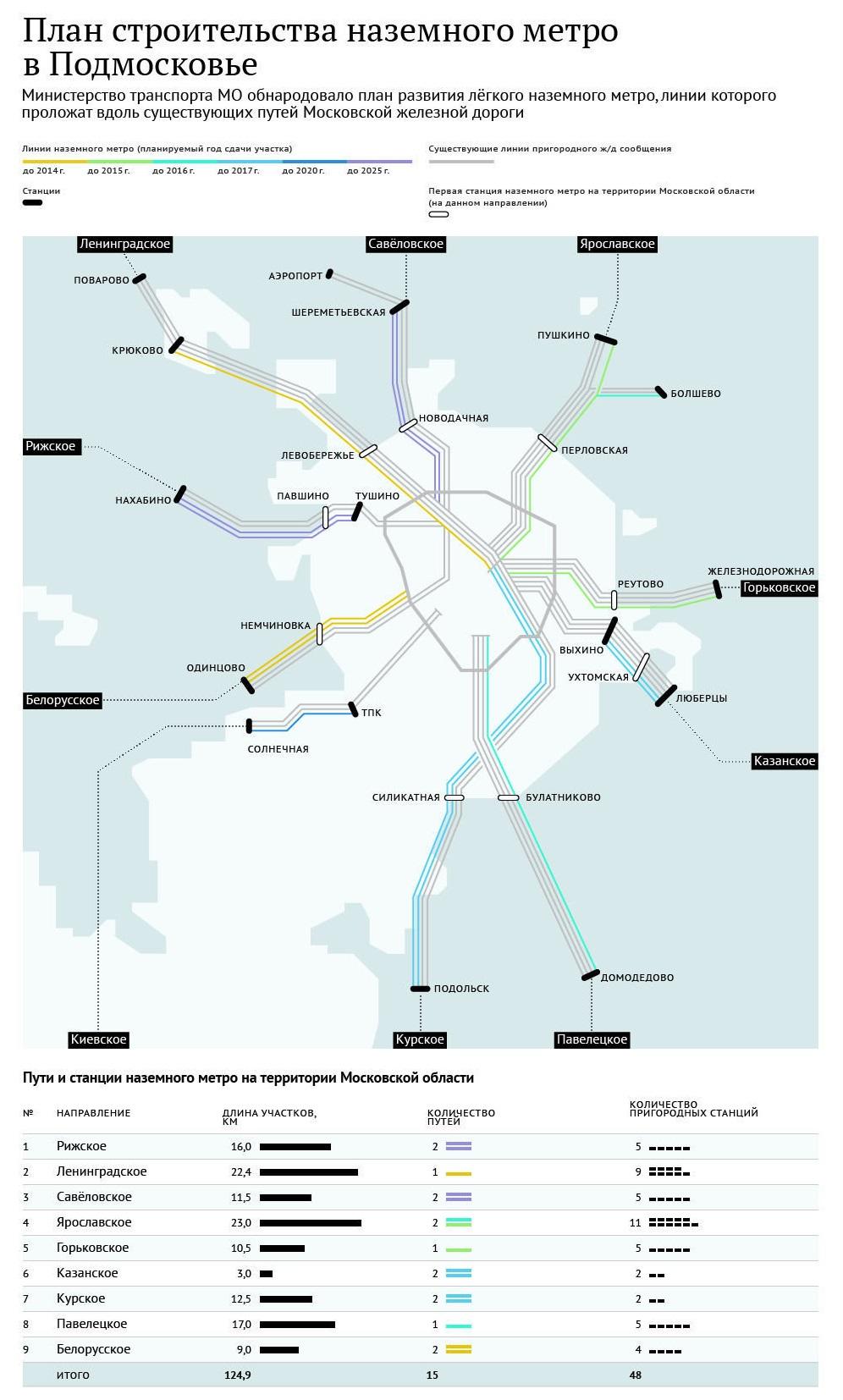 Развитие метро в Подмосковье