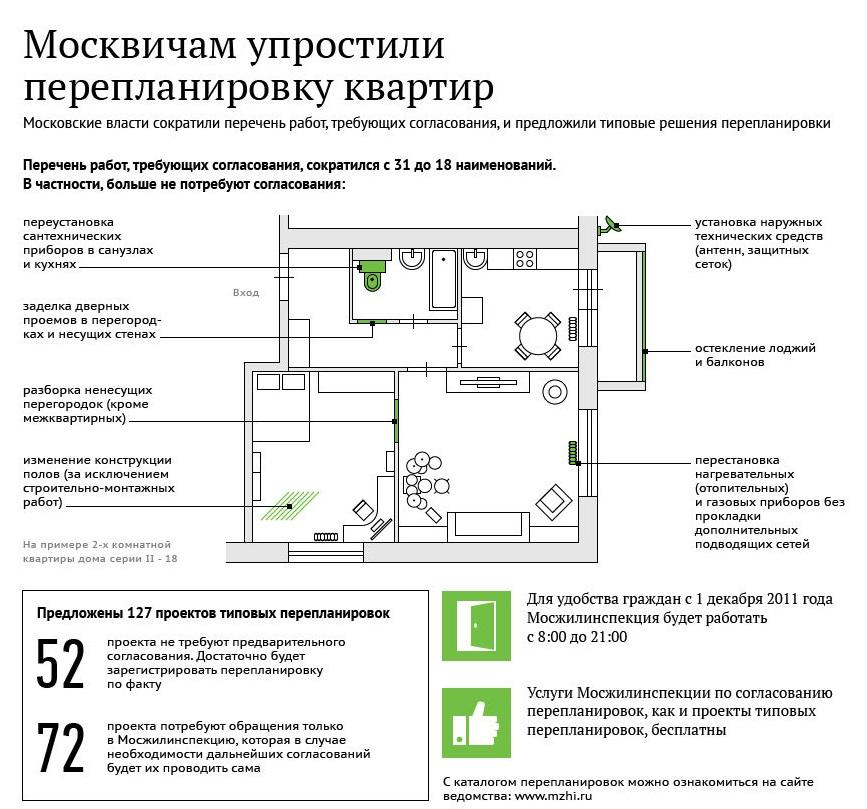 Москвичам упростили перепланировку квартир