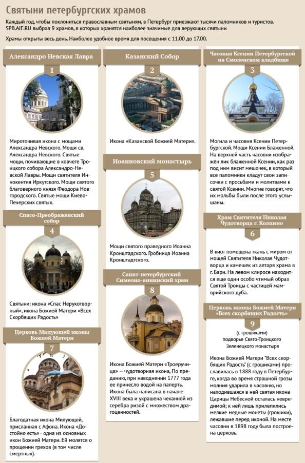 Святыни петербургских храмов