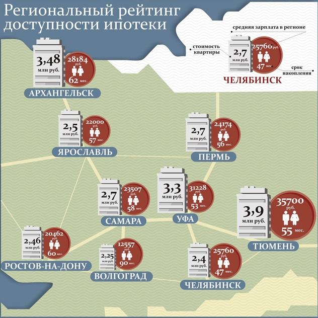 Региональный рейтинг доступности ипотеки
