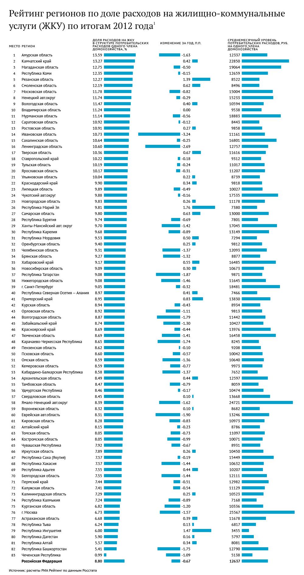 Рейтинг регионов по доле расходов на ЖКУ