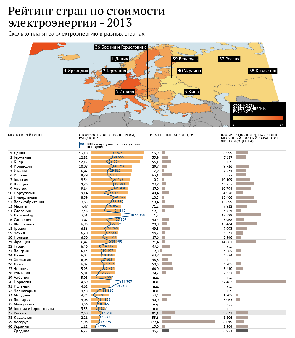 Рейтинг стран по стоимости электроэнергии 2013