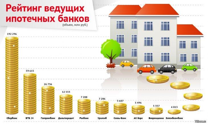 Рейтинг ипотечных ведущих банков(объем, млн руб.)