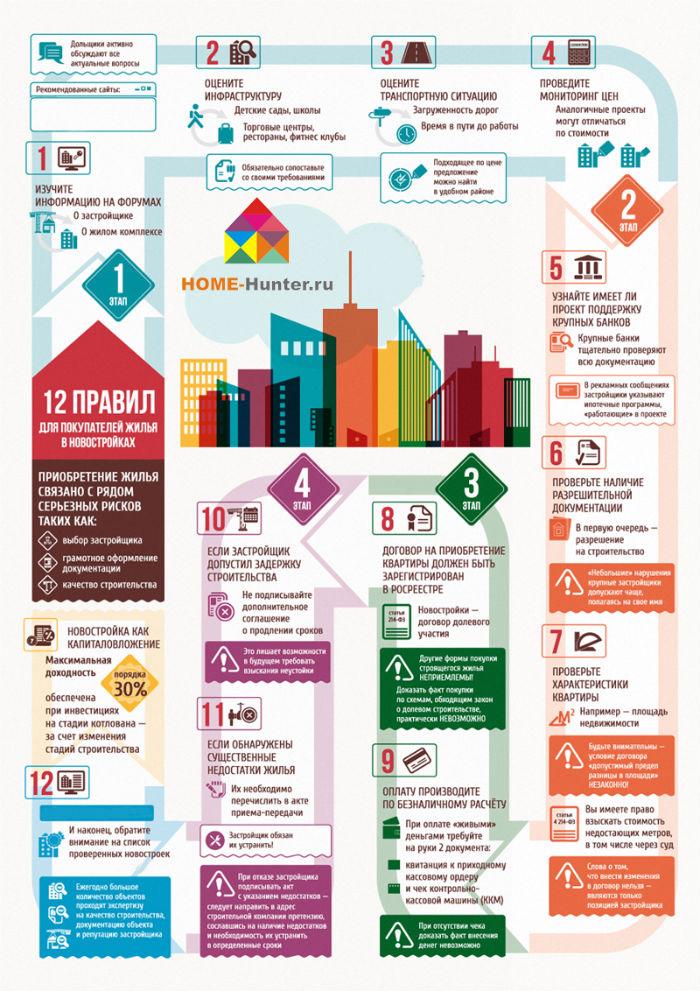 12 правил для покупателей жилья в новостройках