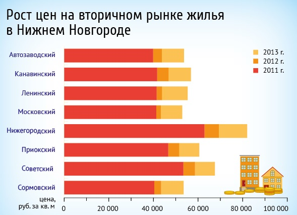 Рост цен на вторичном рынке жилья в Нижнем Новгороде