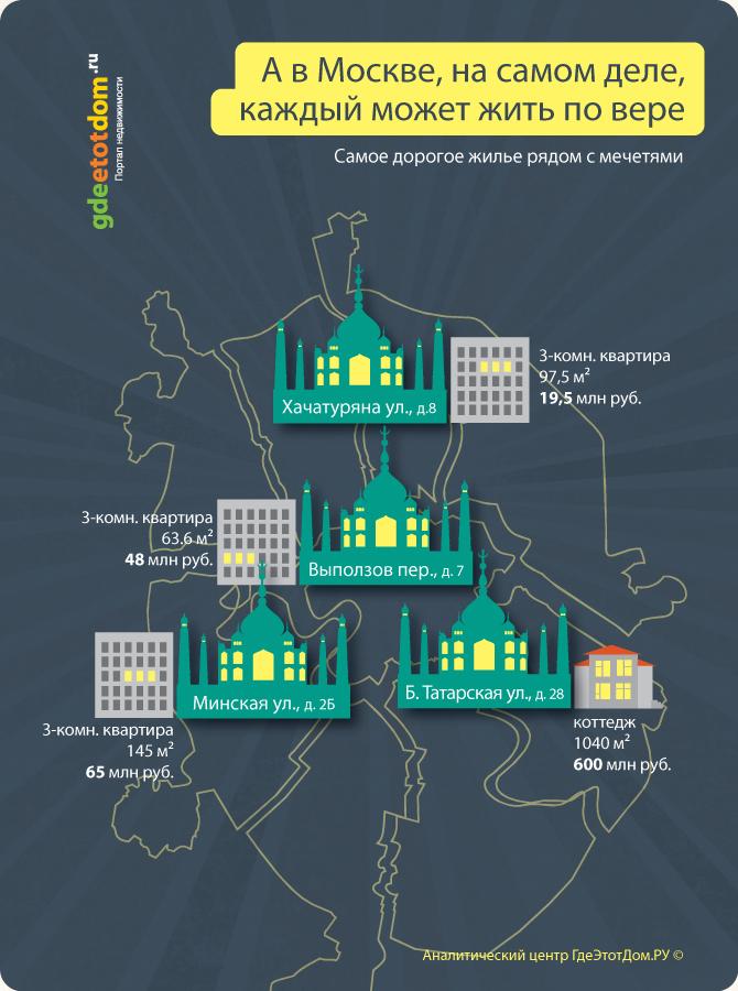 Самое дорогое жилье рядом с мечетями
