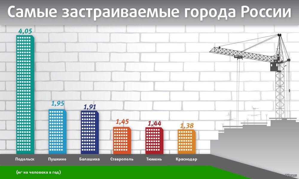 Самые застраиваемые города России