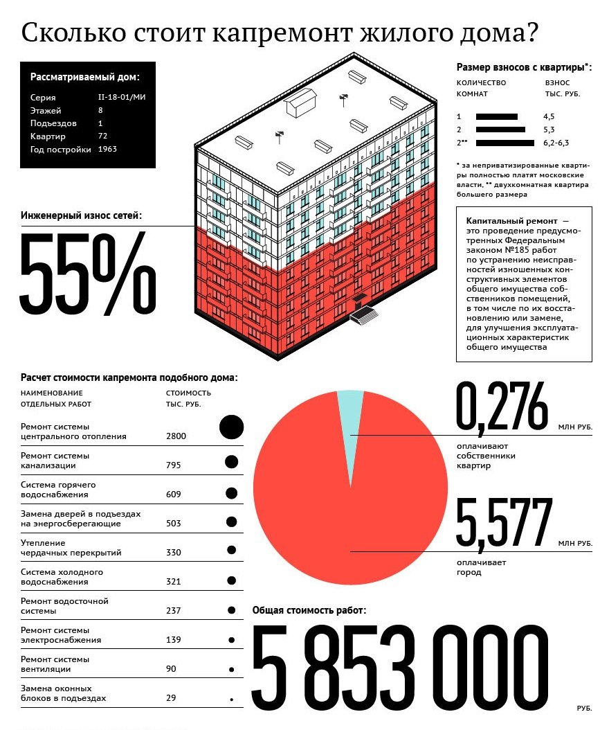 Расчет стоимости капремонта жилого дома