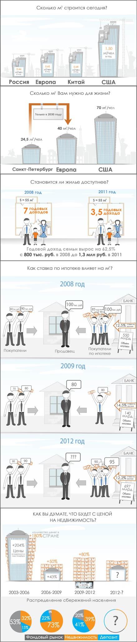 Сравнение доступности жилья