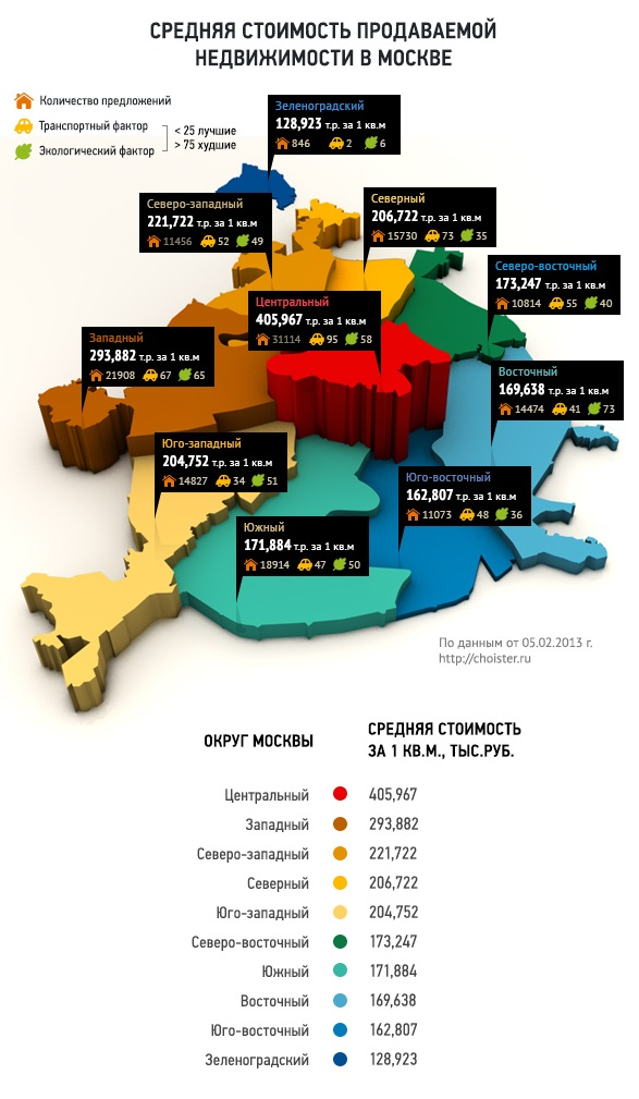 Средняя стоимость продаваемой недвижимости в Москве