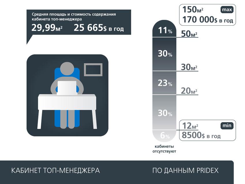 Средняя площадь и стоимость содержания кабинета топ-менеджера