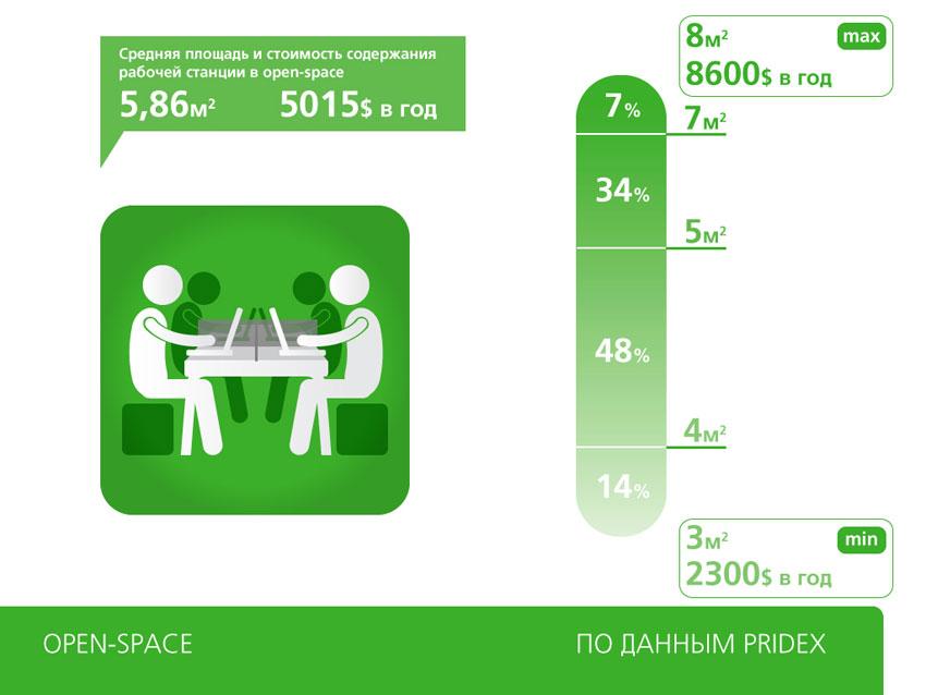 Средняя площадь и стоимость содержания рабочей станции в open-space
